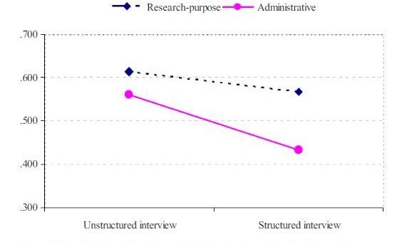 Structured vs Unstructured Interviews (2)