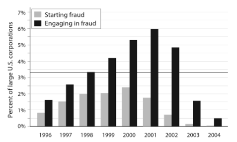 Lo Dyck, Morse and Zingale's (2013, figure 1) estimates of the percentage of large corporations starting and engaging in fraud